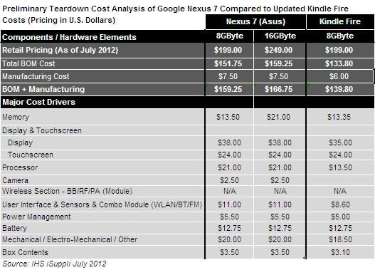 Nexus 7 coste producción