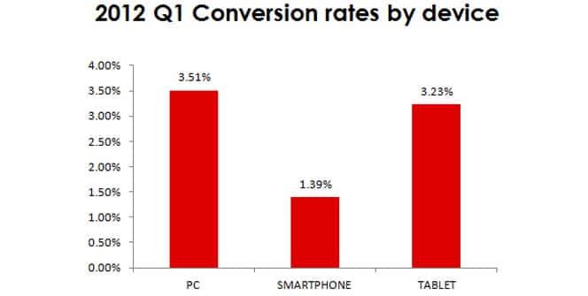 Tasa de conversión de ventas
