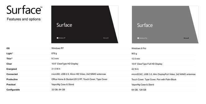 Surface: Windows 8 pro / Windows RT