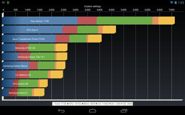 Nexus 7-overclock