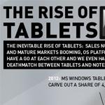 Estudio de mercado de tablets