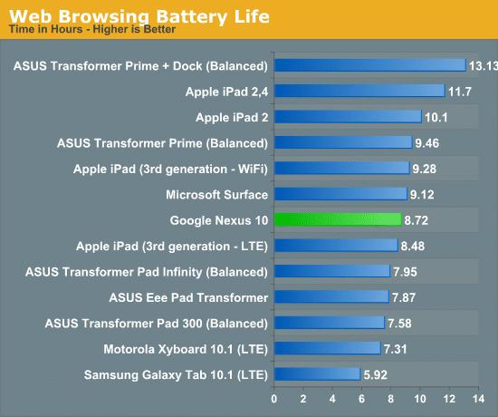 Nexus 10 batería
