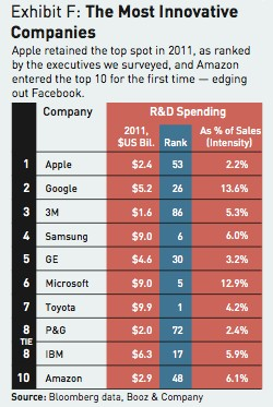 Apple empresa más innovadora del año