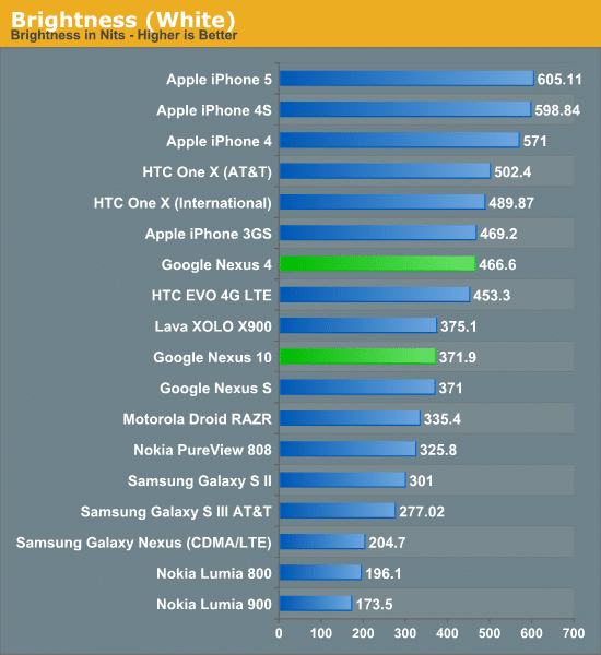 Nexus 10 brillo blanco
