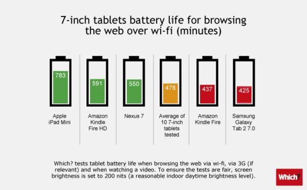 Batería tabletas 7 pulgadas