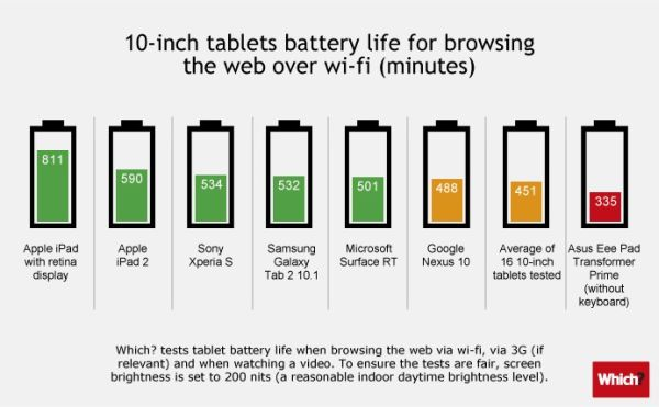 Batería tabletas 10 pulgadas