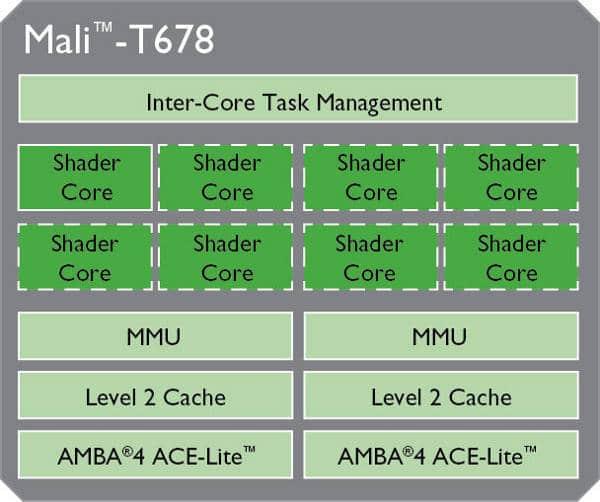Mali-T678 Nexus 10 2