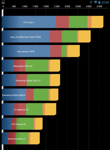 Captura benchmarks Nexus 7
