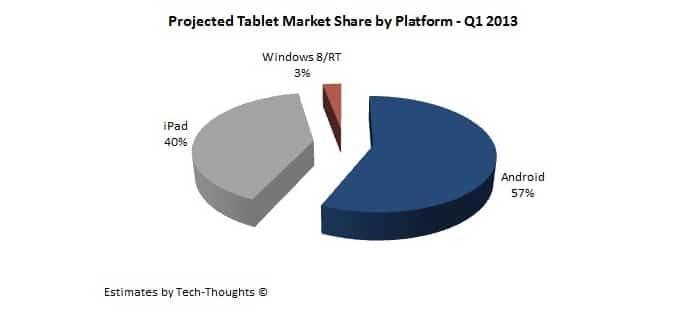 Estimacion de ventas de tablets Q1 2013