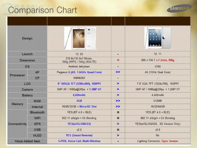 Galaxy Note 8.0 vs iPad mini comparativa