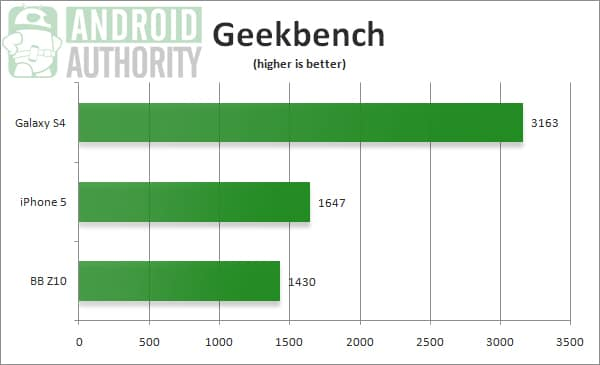 Galaxy S4 iPhone 5 benchmarks