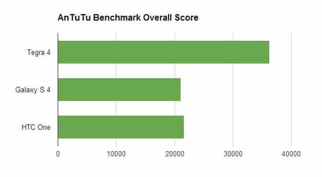 Galaxy S4 HTC One benchmarks