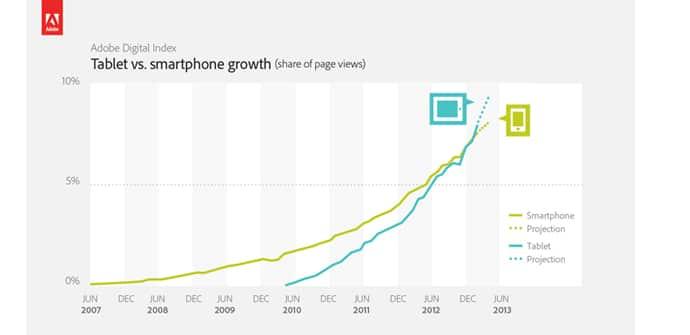 crecimiento tablets vs smartphones
