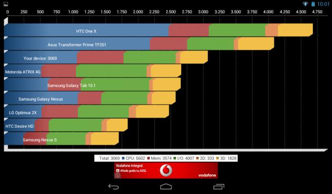 Iconia B1 Quadrant benchmark
