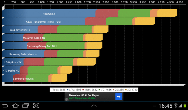 Galaxy Tab 2 7.0 Quadrant