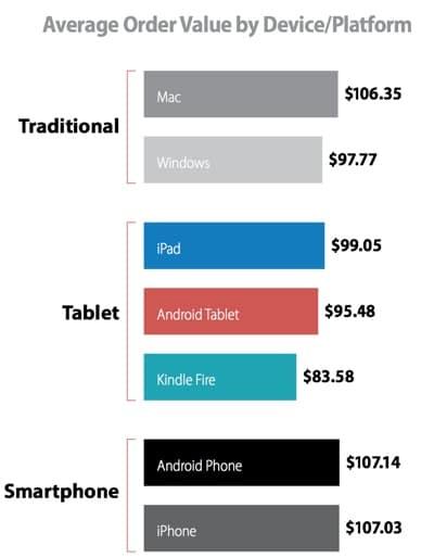 ecommerce beneficio tablets