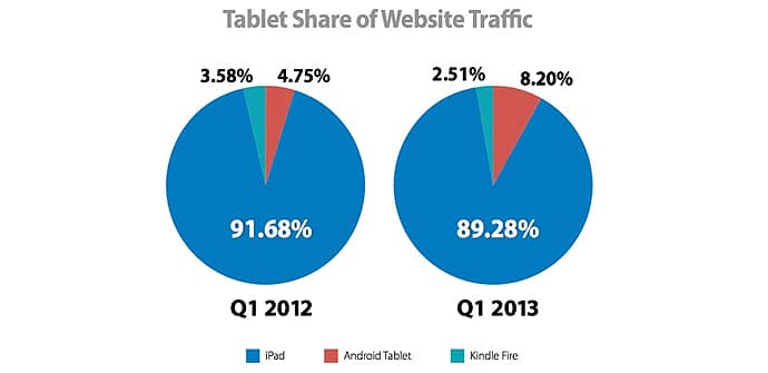 ecommerce trafico tablets