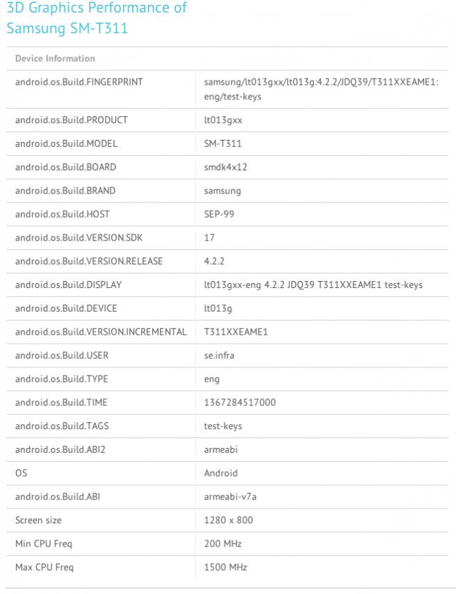 Galaxy Tab 3 8.0 benchmarks
