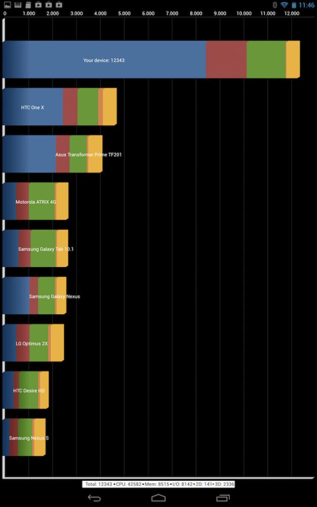 Tegra 4 Quadrant