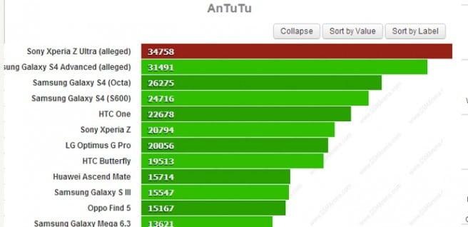 Xperia-Z Ultra AnTuTu comparativa