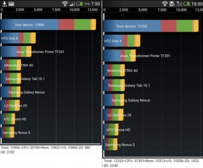 Benchmarks HTC Butterfly S