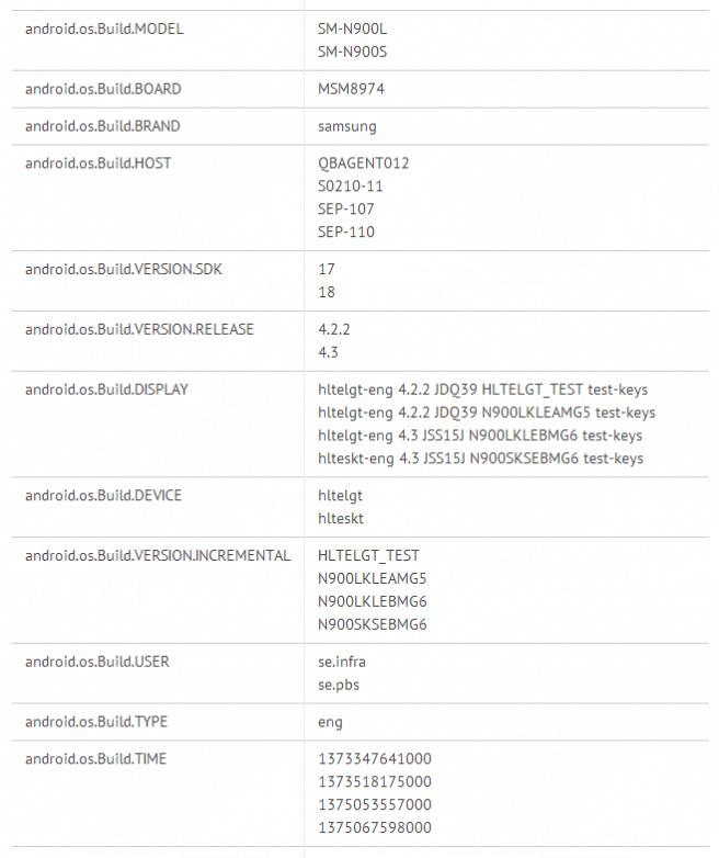 Galaxy Note 3 GFX Benchmark