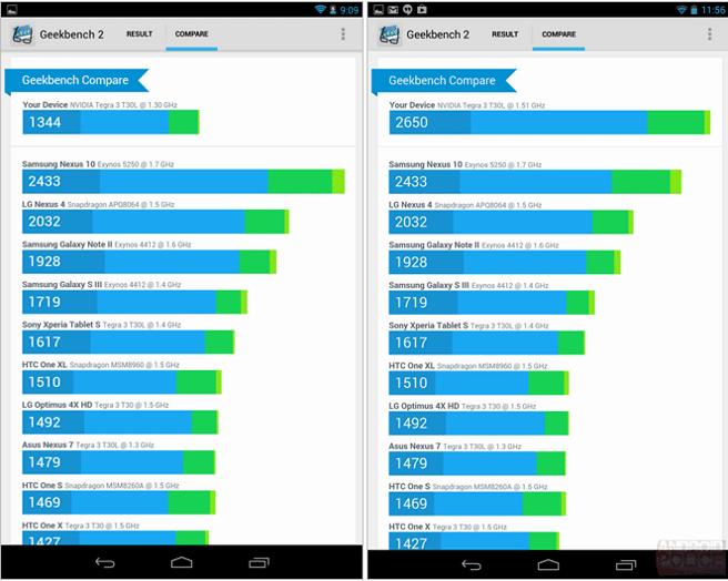 Nuevo Nexus 7 benchmarks Snapdragon