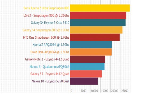 Benchmark del LG G2, ¿el rey de los smartphones?