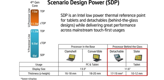 Intel Haswell Y-Processors SDP