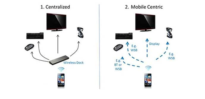 Snapdragon USB inalambrico