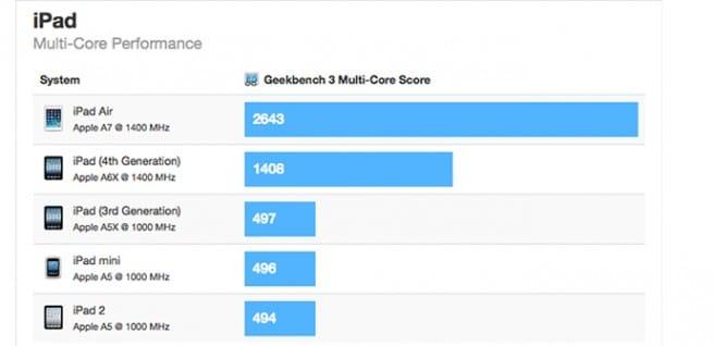 iPad Air benchmark