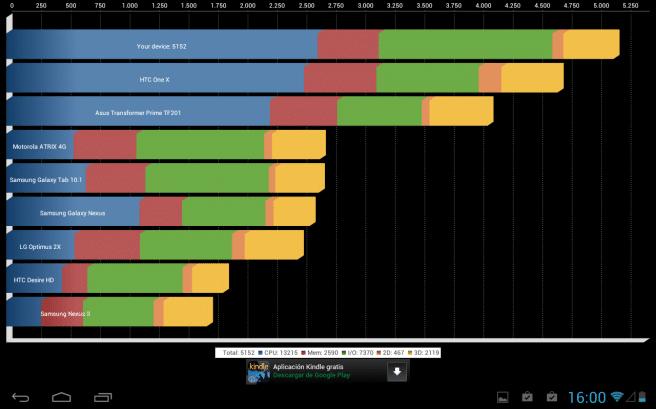 Huawei MediaPad 10 benchmarks Quadrant