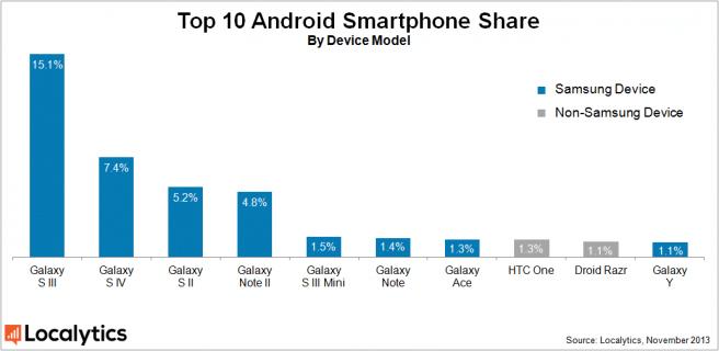 Los 10 Android mas populares