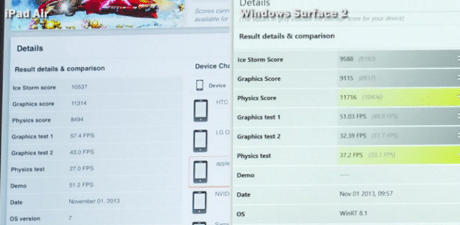 iPad Air vs Surfae 2 benchmarks