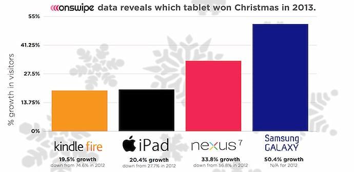 Crecimiento web tablets navidad 2013