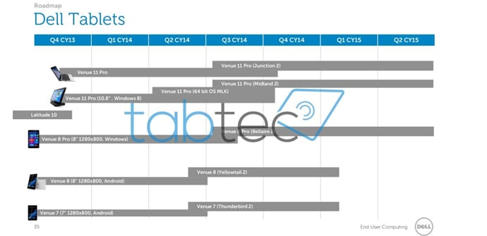 Dell roadmap tablets 2014