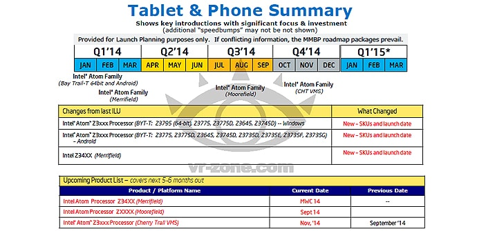 Intel Planes 2014 tablets moviles