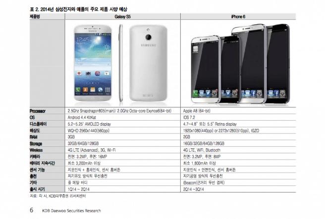 S5 vs iPhone 6