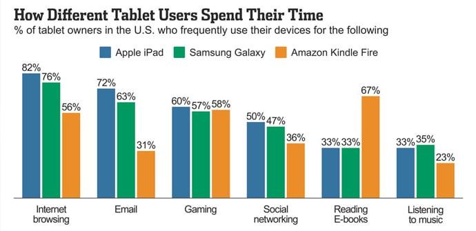 Uso de tablets en USA