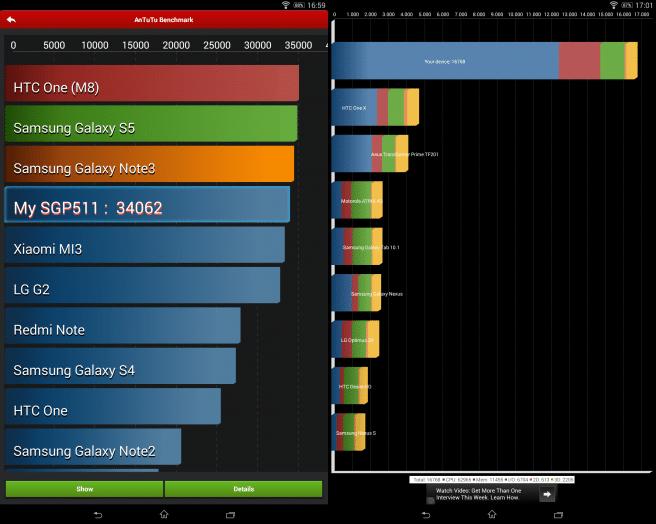 Xperia Z2 Tablet benchmarks