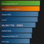 Galaxy Tab S 8.4 AnTuTu Benchmark