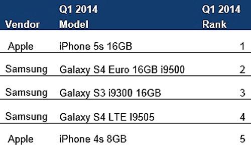 iPhone-5s-ranking-ventas