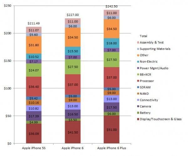 iPhone 6 coste de produccion