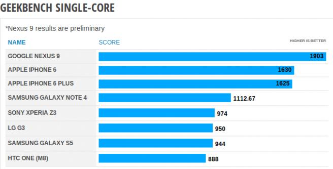 Nexus 9 benchmarks