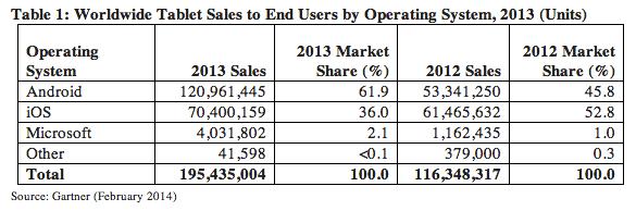 ventas-tablets-2013