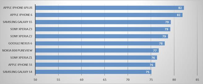 Nexus 6 camara ranking