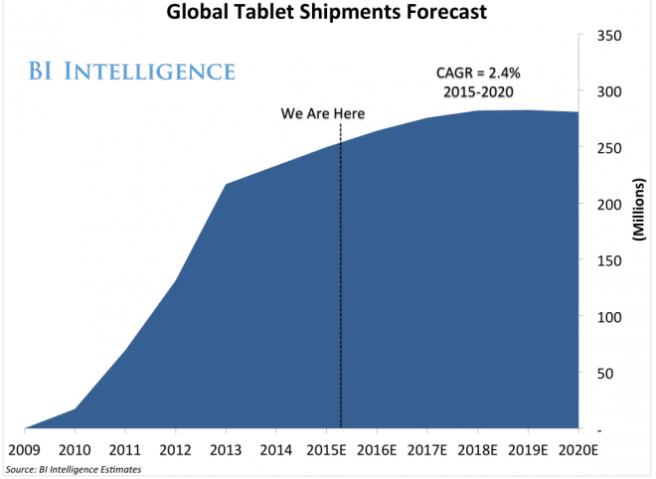 global-tablet-shipments-forecast-decade