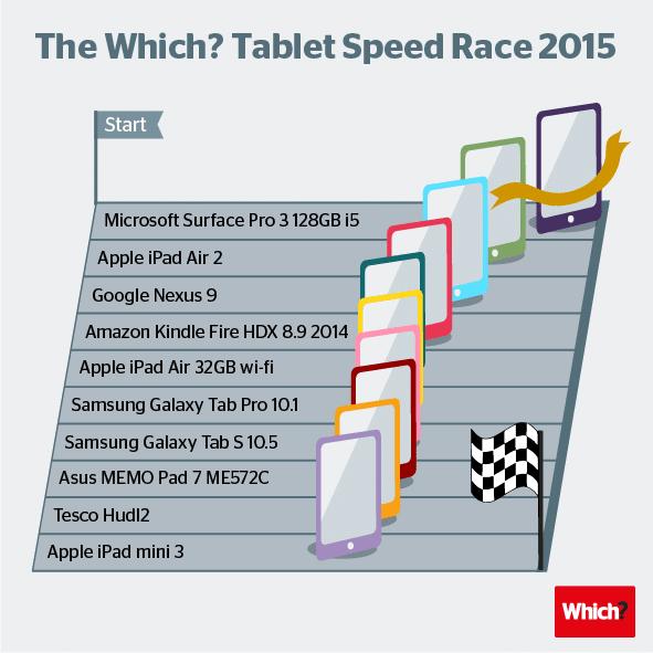 tablet-speed-test