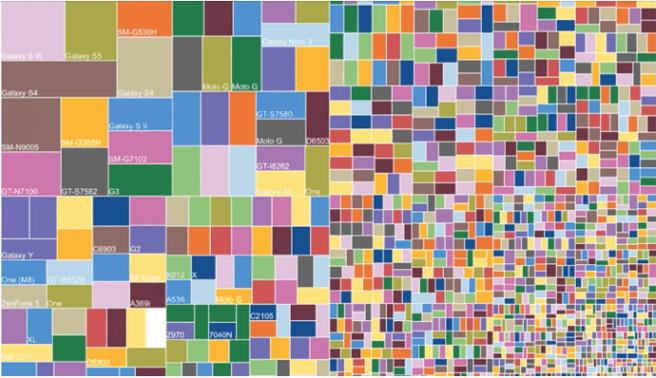 fragmentacion android modelos