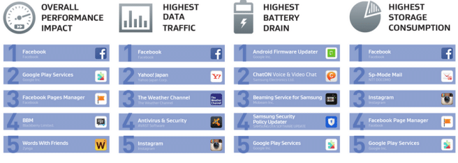 apps ranking